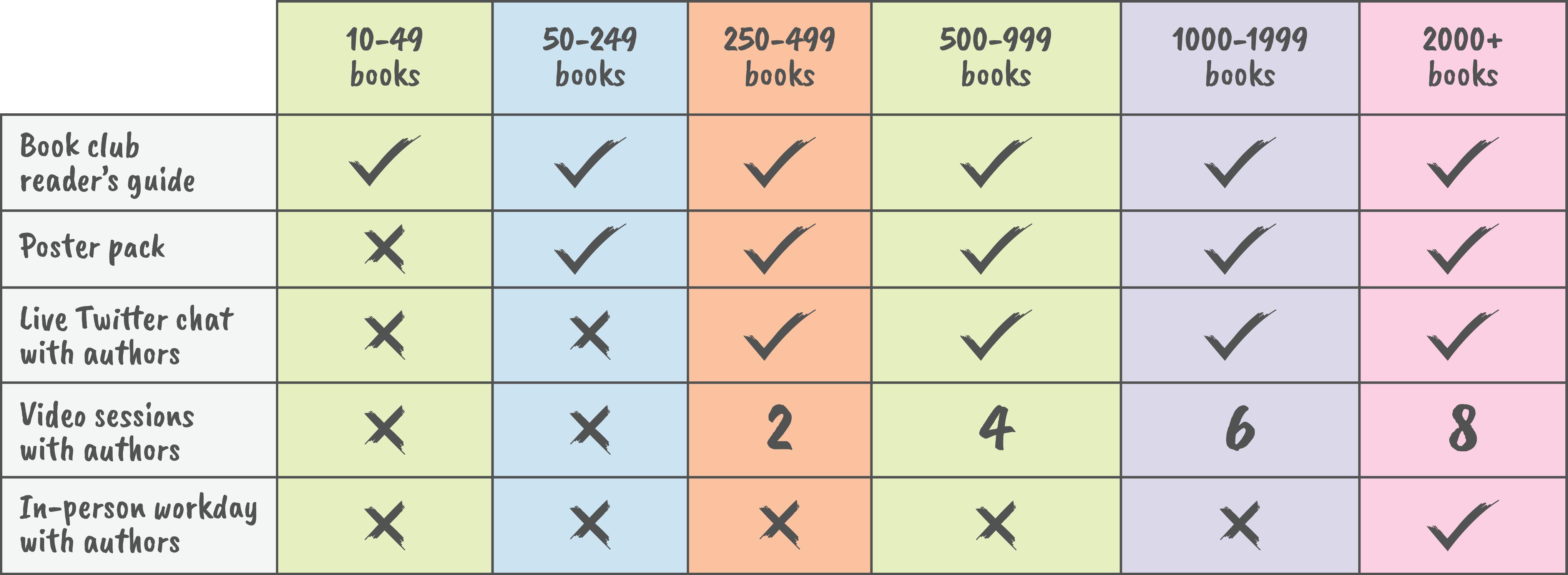 Bulk Ordering Chart